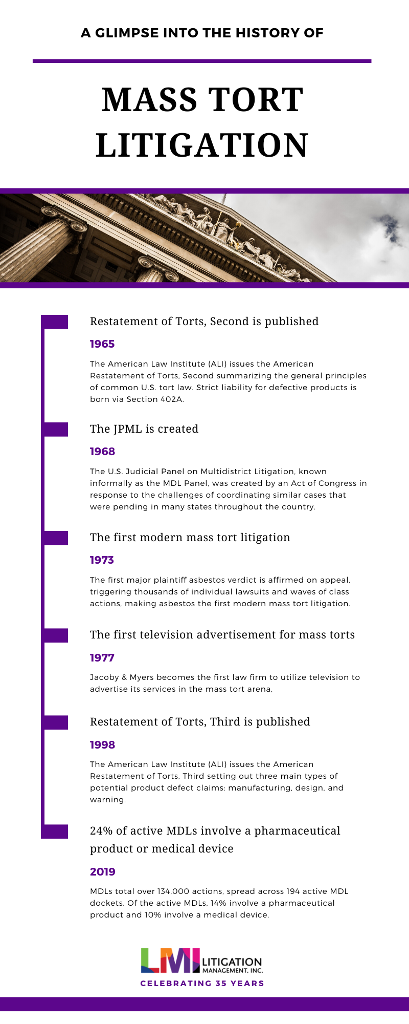 Infographic: History of Mass Torts